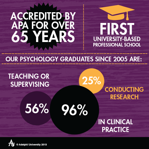 Facts About Adelphi's Psychology Institute